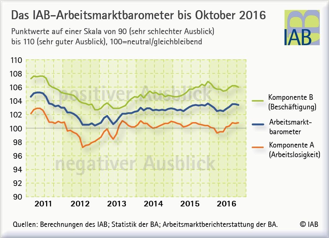 grafik-iab-arbeitsmarktbarometer-ausblick-okt-2016