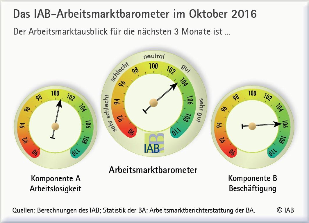 grafik-iab-arbeitsmarktbarometer-okt-2016