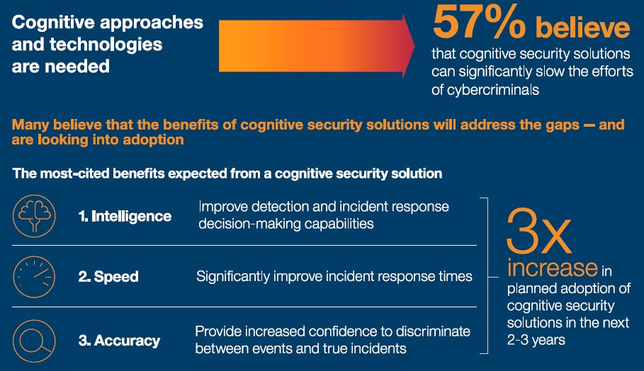 grafik-ibm-cognitive-security-solutions-approaches