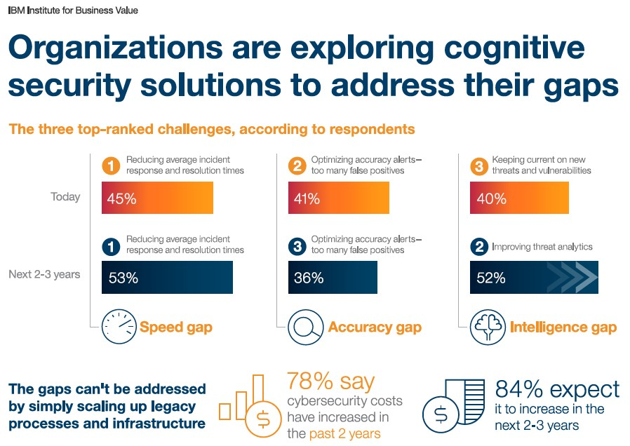 grafik-ibm-cognitive-security-solutions-gaps