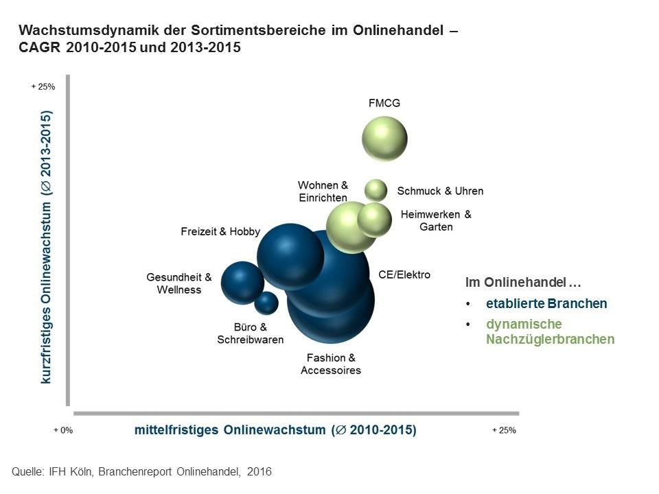 grafik-ifh-koeln-brachenreport-onlinehandel-2016