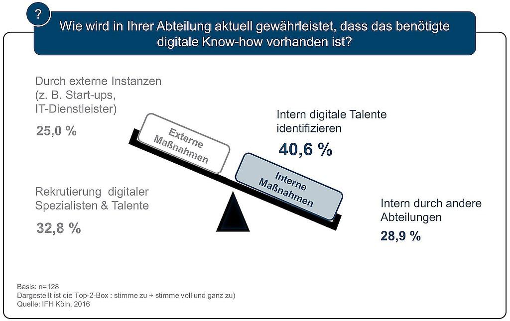 grafik-ifh-koeln-handelsunternehmen-digitalisierung-know-how