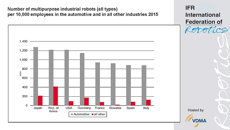 grafik-ifr-industrial-robots-per-10000-employees-laendervergleich