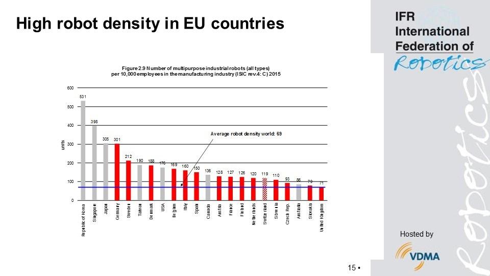 grafik-ifr-robot-density-eu