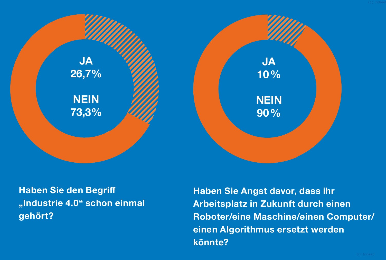 grafik-indeed-industrie-40-angst-arbeitsplatz