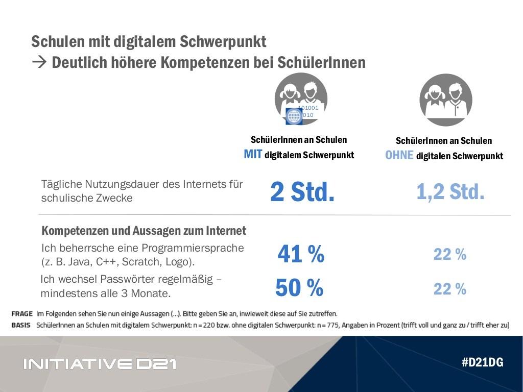 grafik-initiative-d21-kantar-tns-digitaler-schwerpunkt-kompetenz