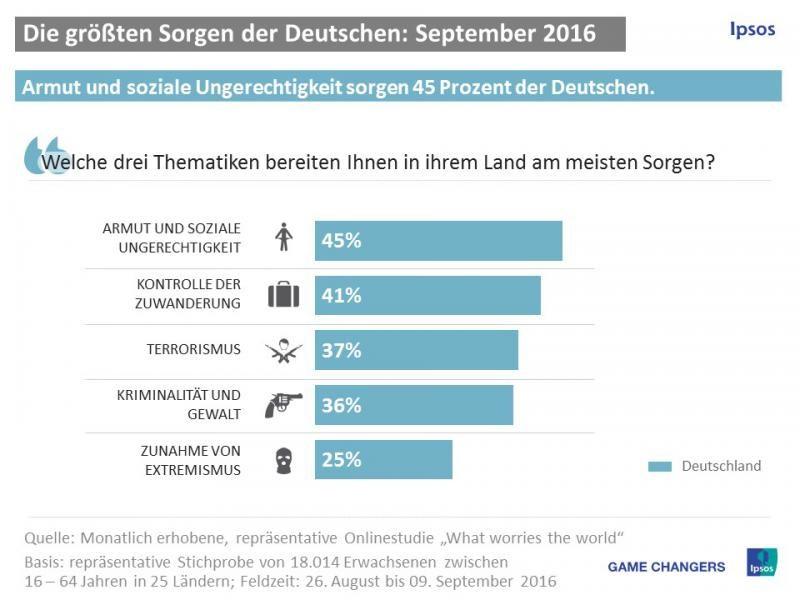 grafik-ipsos-sorgen-der-deutschen