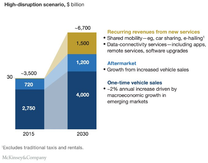 grafik-mckinsey-revenue-automotive-2030