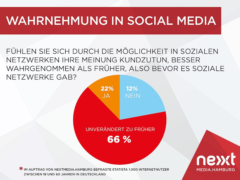 grafik-nextmedia-wahrnehmung-in-social-media