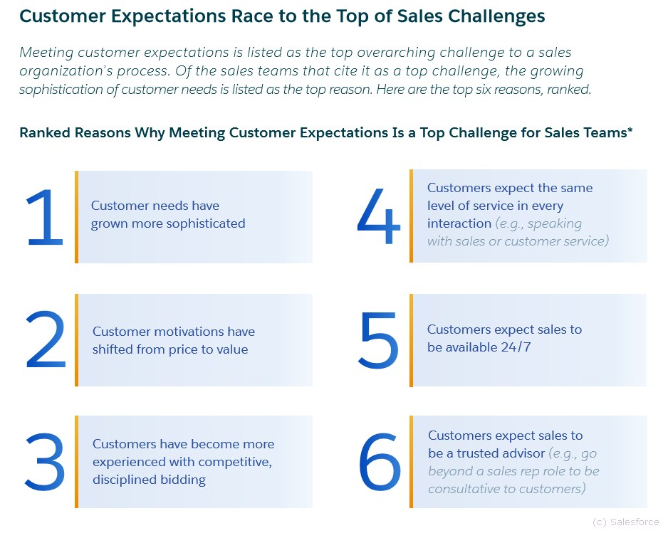 grafik-salesforce-customer-expectations