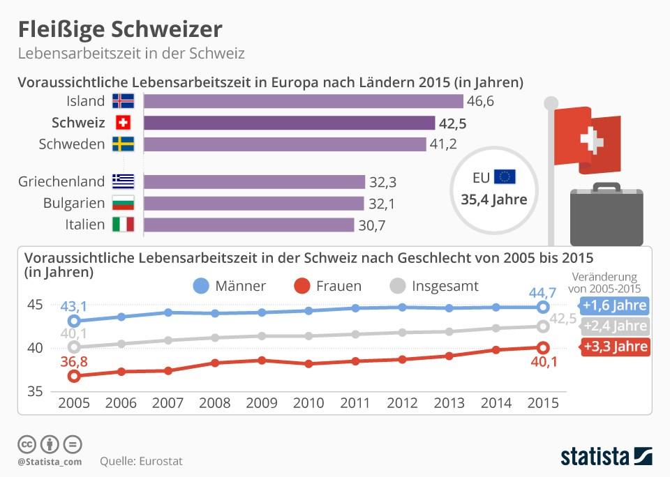 grafik-statista-arbeitsleben-lebensarbeitszeit-schweiz