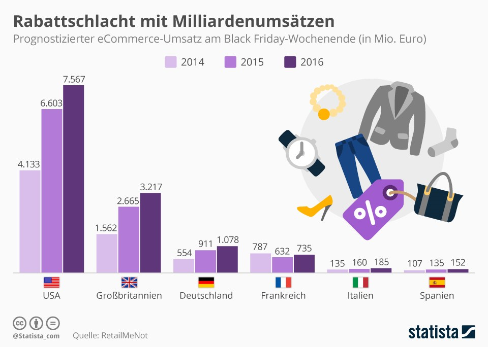 grafik-statista-black-friday-rabatt-e-commerce