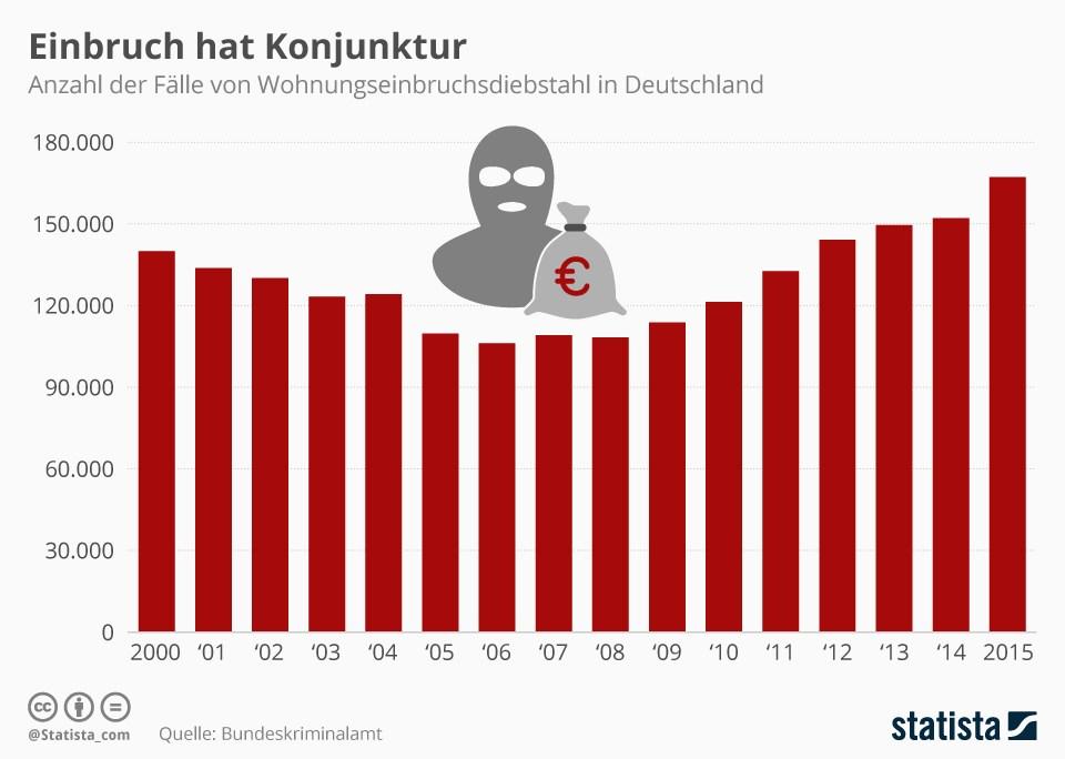 grafik-statista-einbruch-anzahl-de