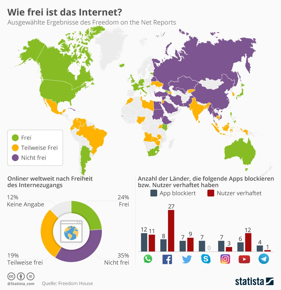 grafik-statista-internet-freiheit
