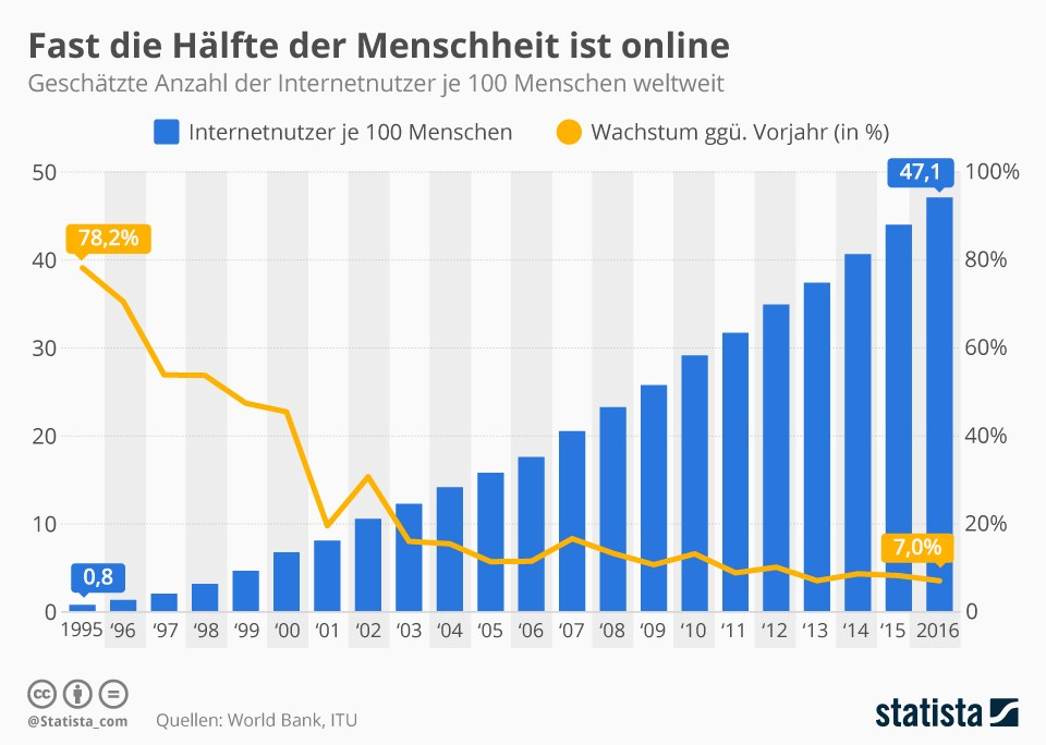 grafik-statista-internetnutzer-online