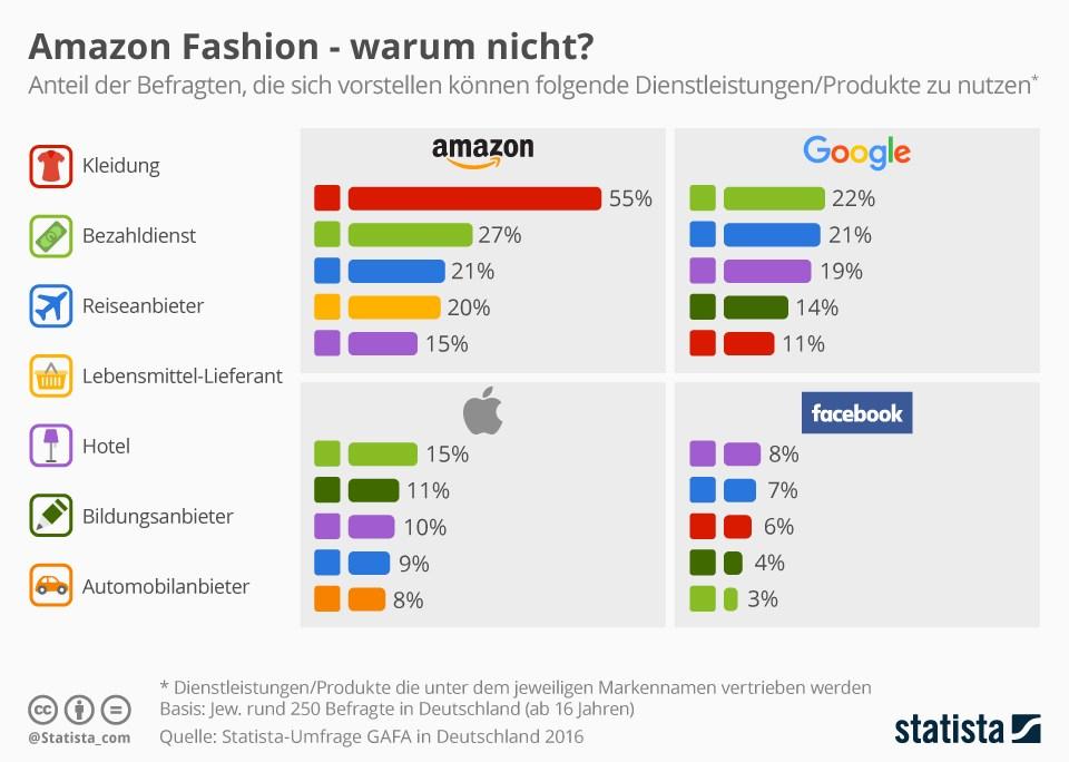 grafik-statista-marken-amazon-google-apple-facebook