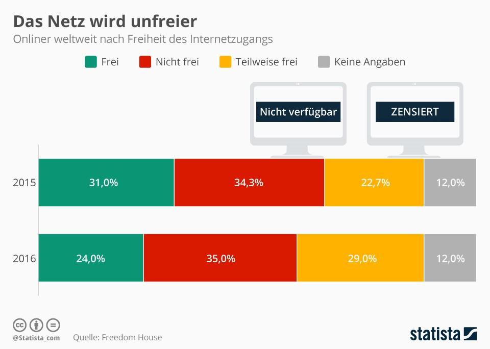 grafik-statista-onliner-internet-freiheit