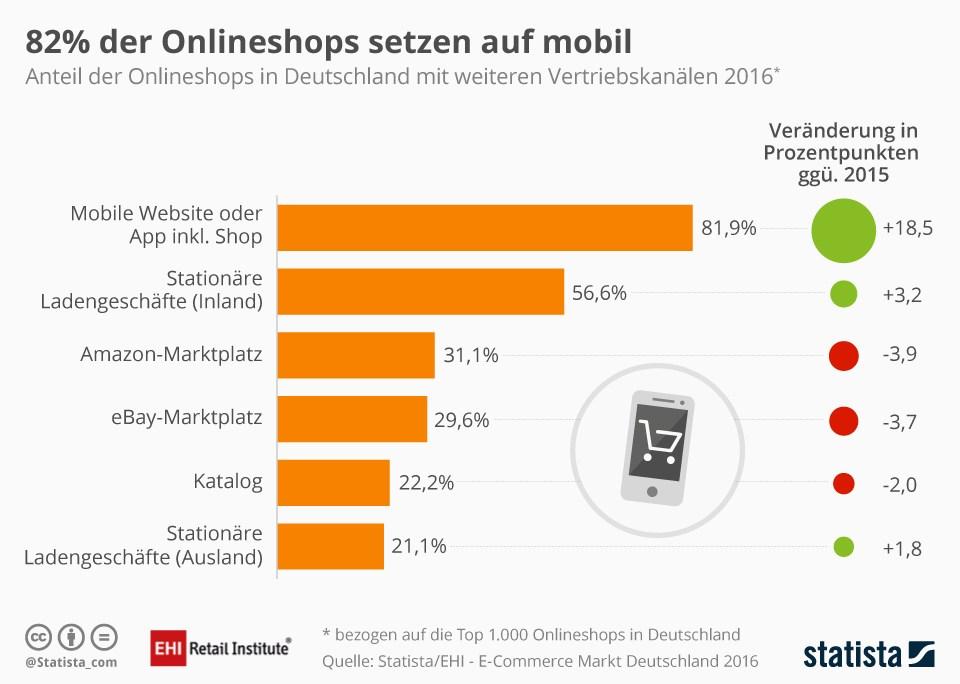 grafik-statista-onlineshops-mobil