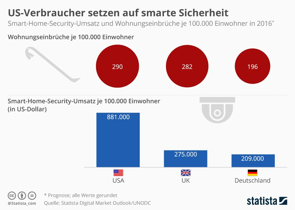 grafik-statista-smart-home-security