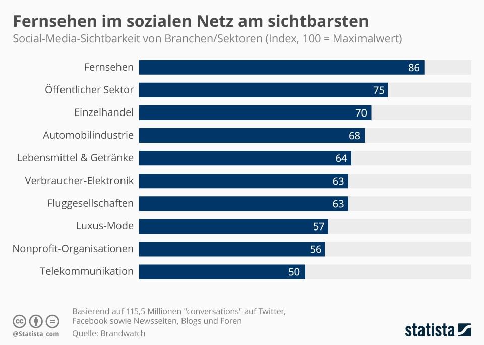 grafik-statista-soziale-netze-sichtbarkeit