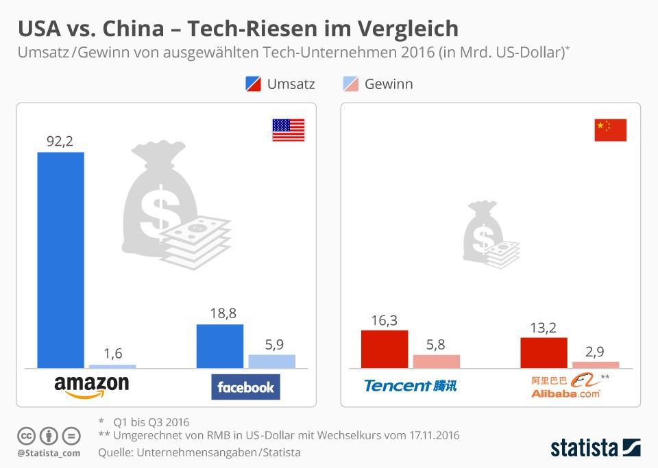 grafik-statista-usa-vs-china-tech-riesen