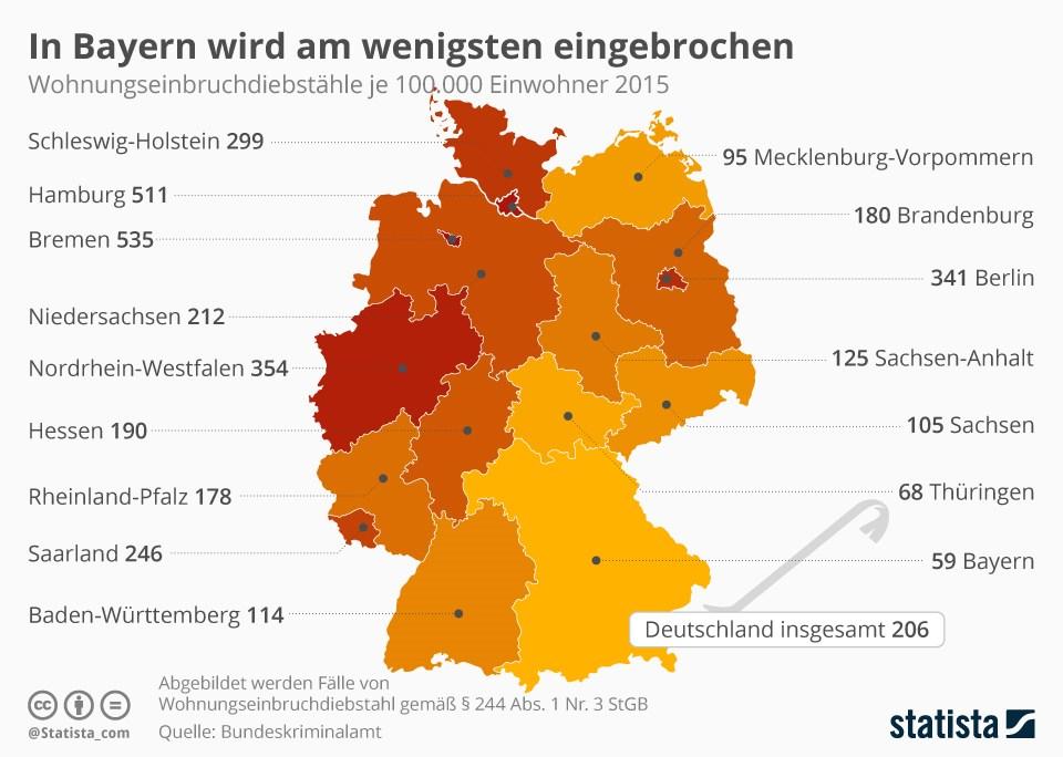 grafik-statista-wohnungseinbrueche-de