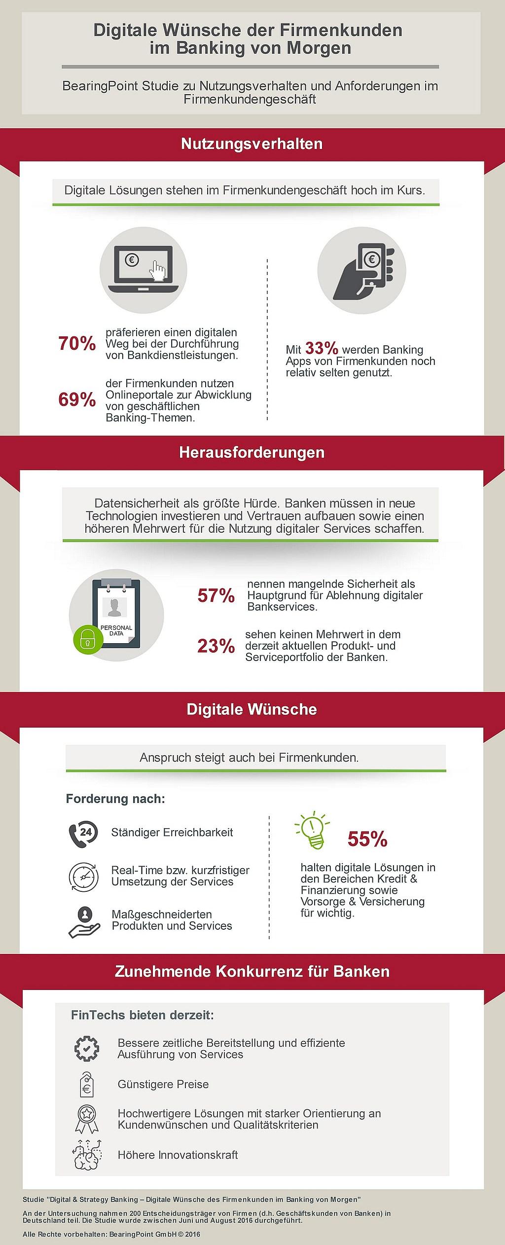 infografik-bearingpoint_digital-banking_031116