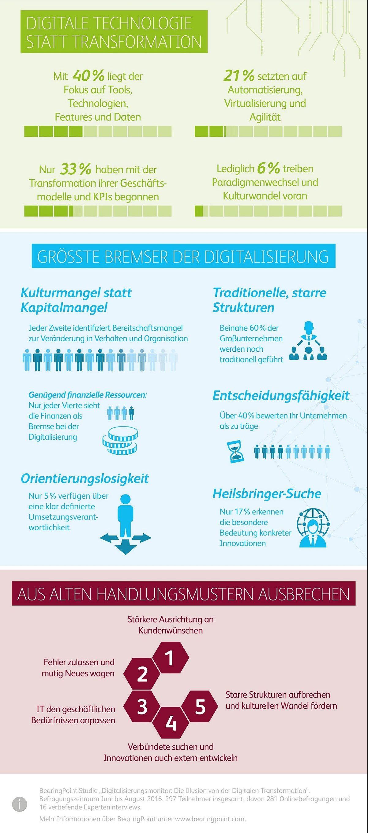 infografik-bearingpoint_digitalisierungsmonitor_291116