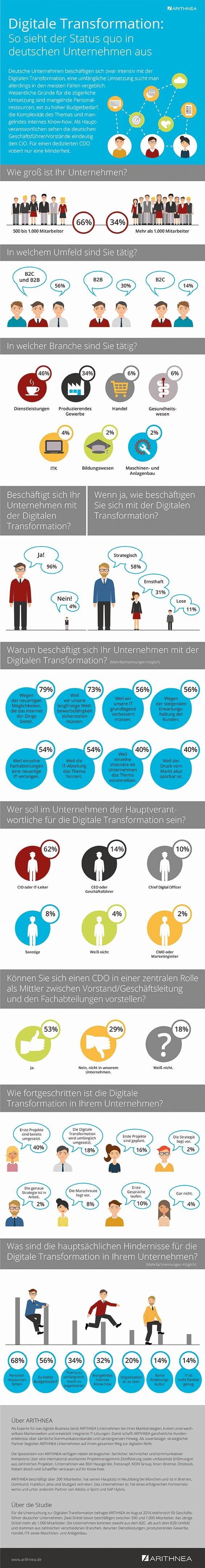 infografik-arithnea-digitale-transformation-status-quo-de