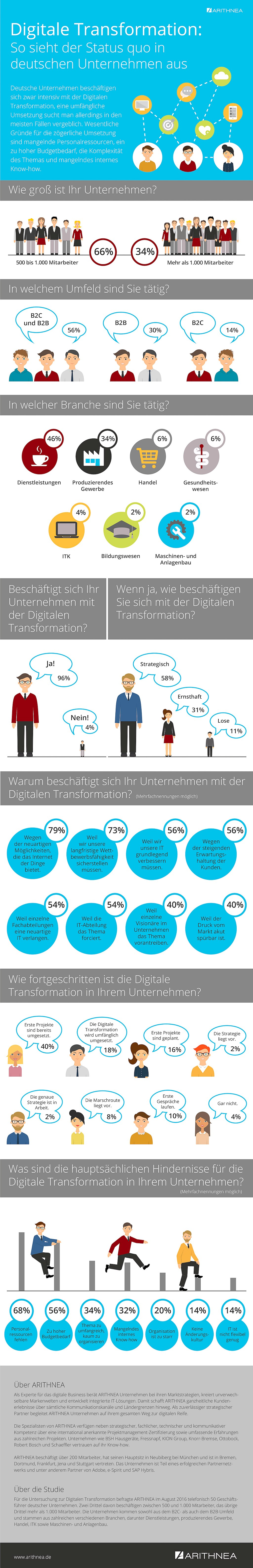 infografik-arithnea-digitale-transformation