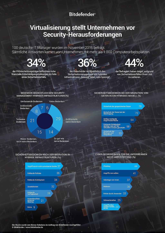 infografik-bitdefender-virtualisierung-sicherheit