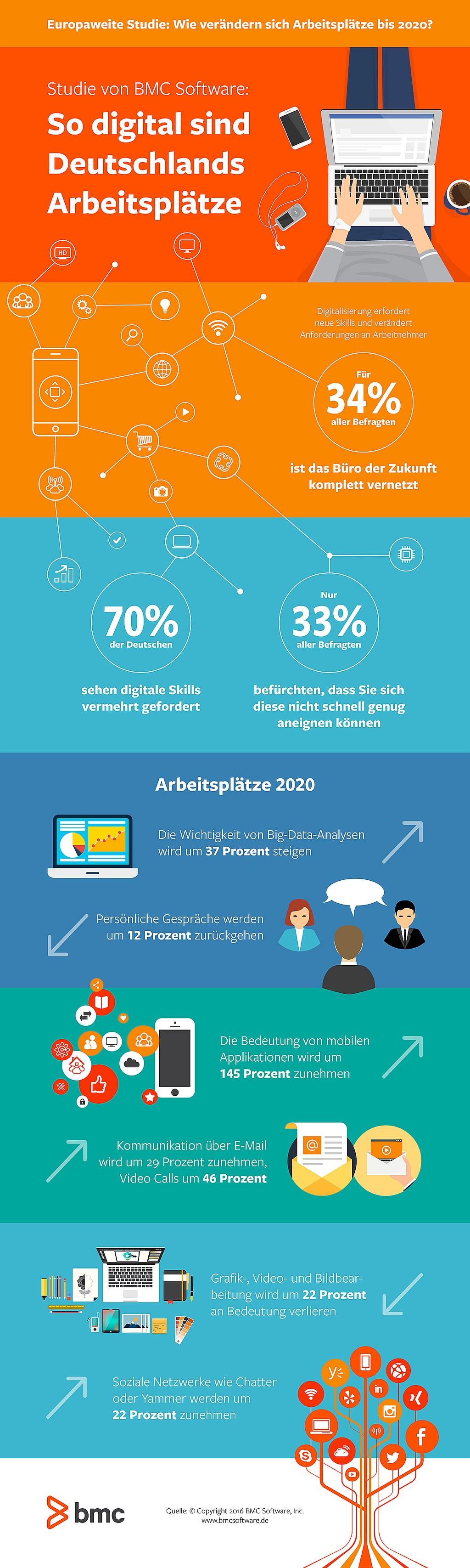 infografik-bmc-so-digital-sind-deutschlands-arbeitspldtze