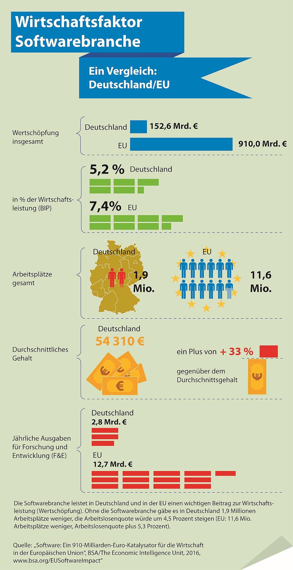 infografik-bsa-wirtschaftsfaktor-softwarebranche-2016