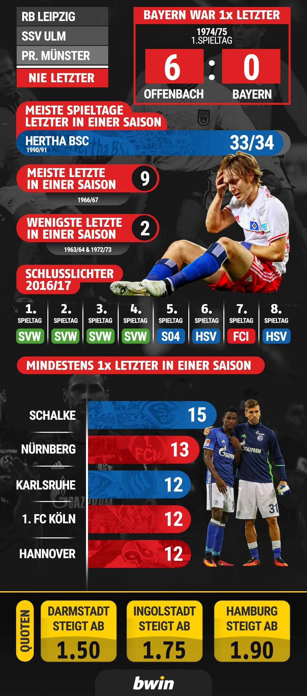 infografik-bwin-bundesliga-rote-laterne-letzter-2