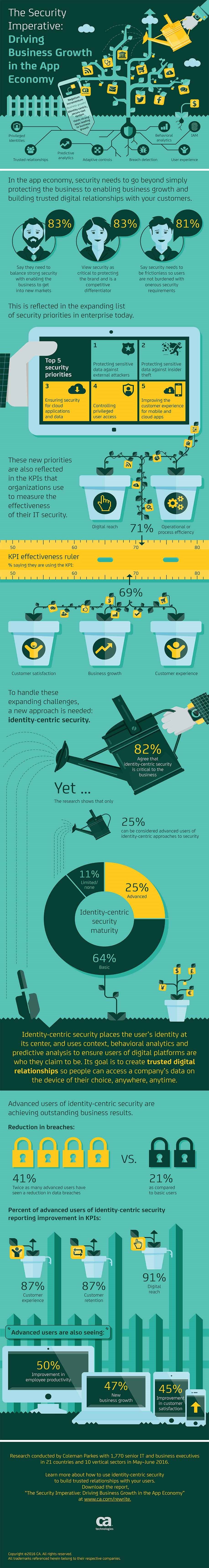 infografik-ca-it-security-strategy