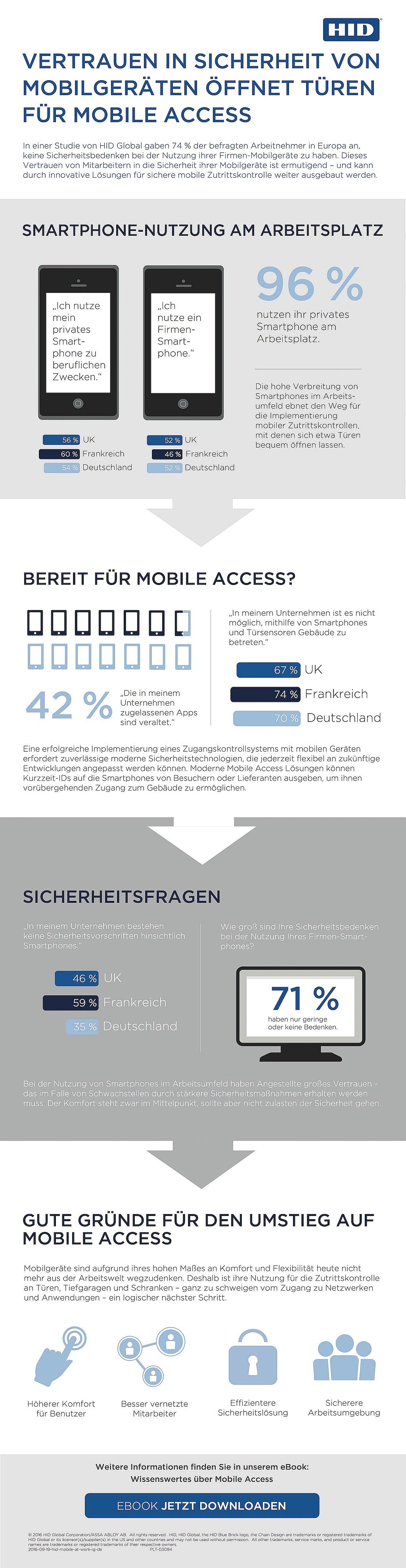 infografik-hid-smartphone-mobile-access