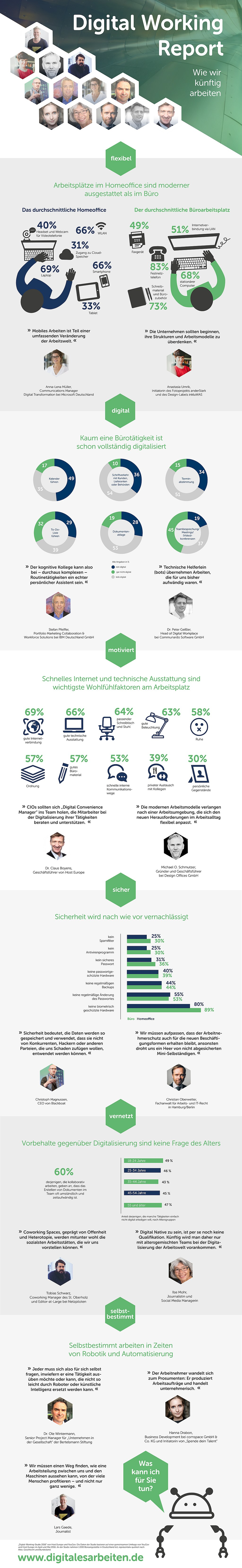 infografik-host-europe-digital-working-report
