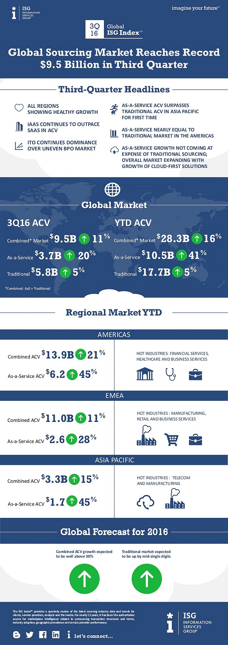 infografik-isg-index-2016q3