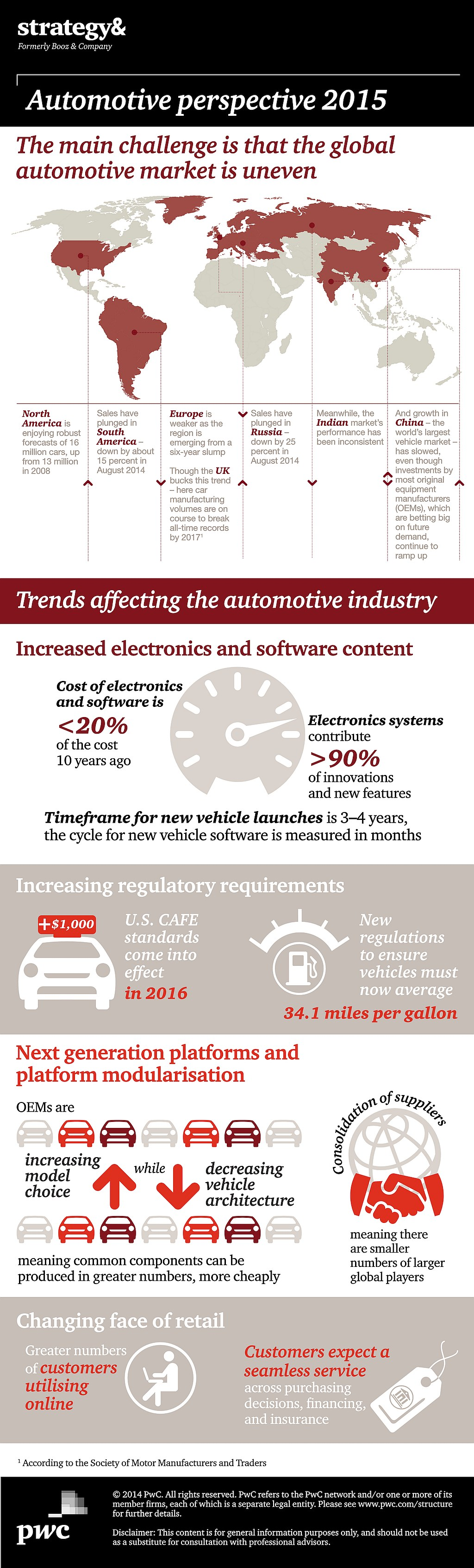 infografik-pwc-automotive-perspective-2015