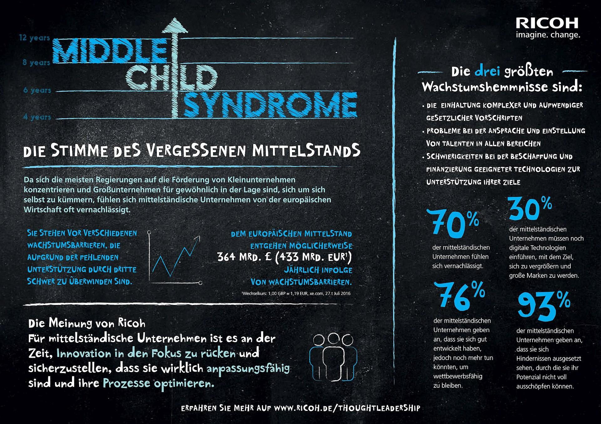 infografik-ricoh-mittelstand-middle-child-syndrome
