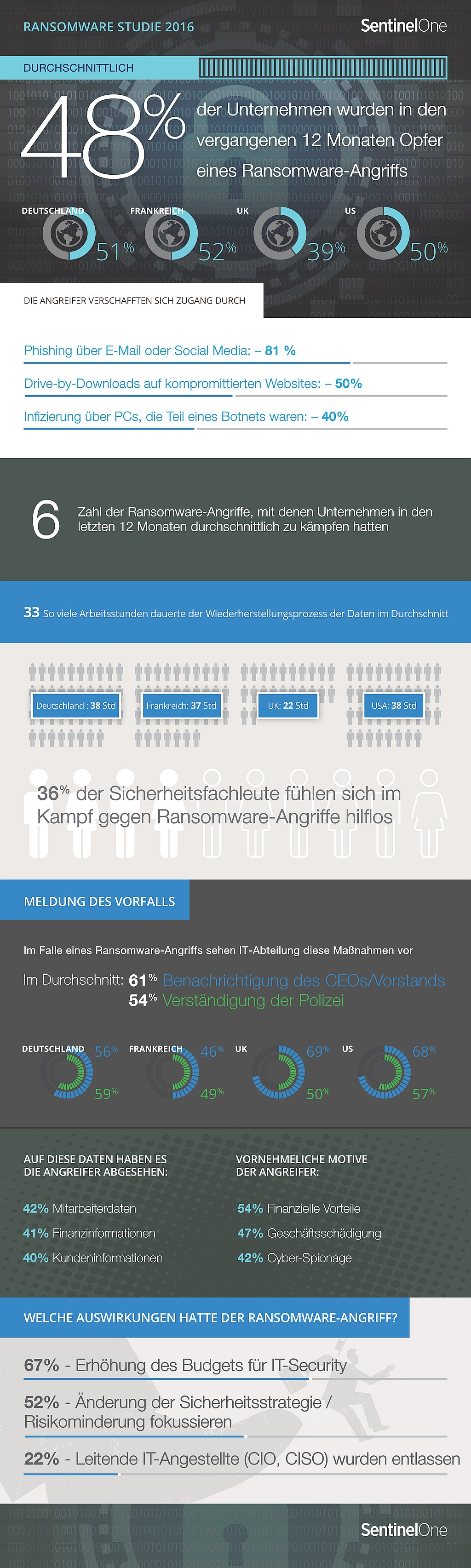 infografik-sentinel-ransomware-de
