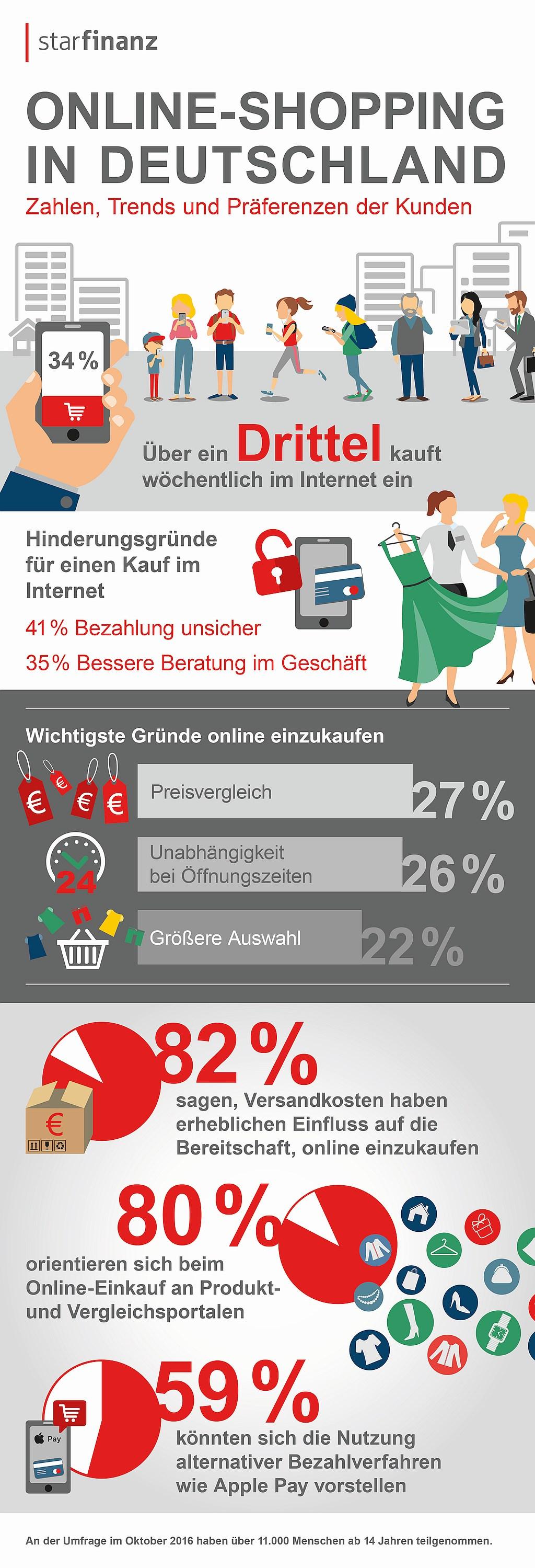 infografik-starfinanz-online-shopping-de