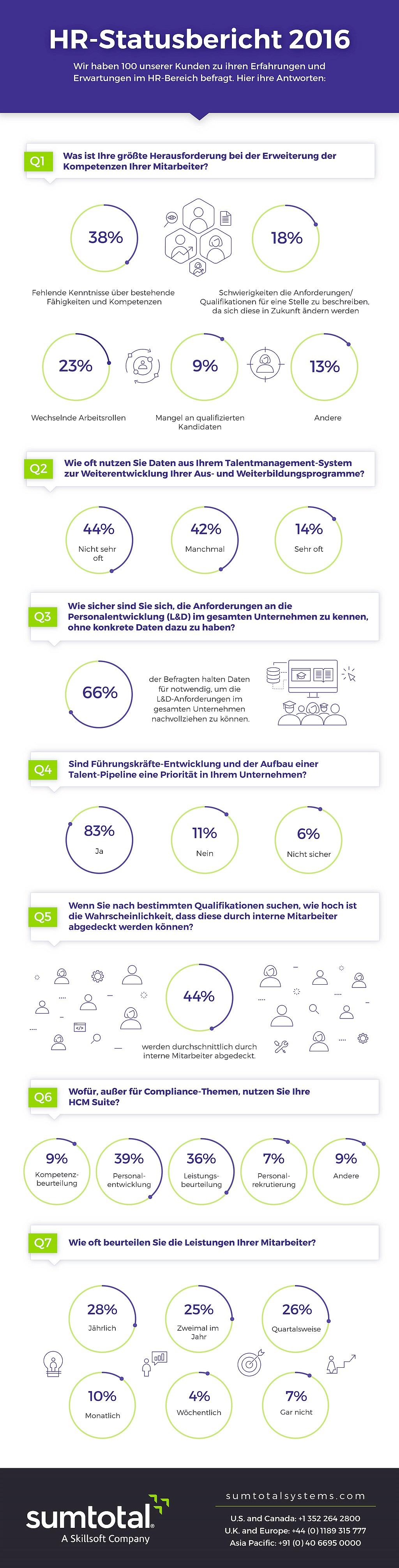 infografik-sumtotal-entwicklung-personal