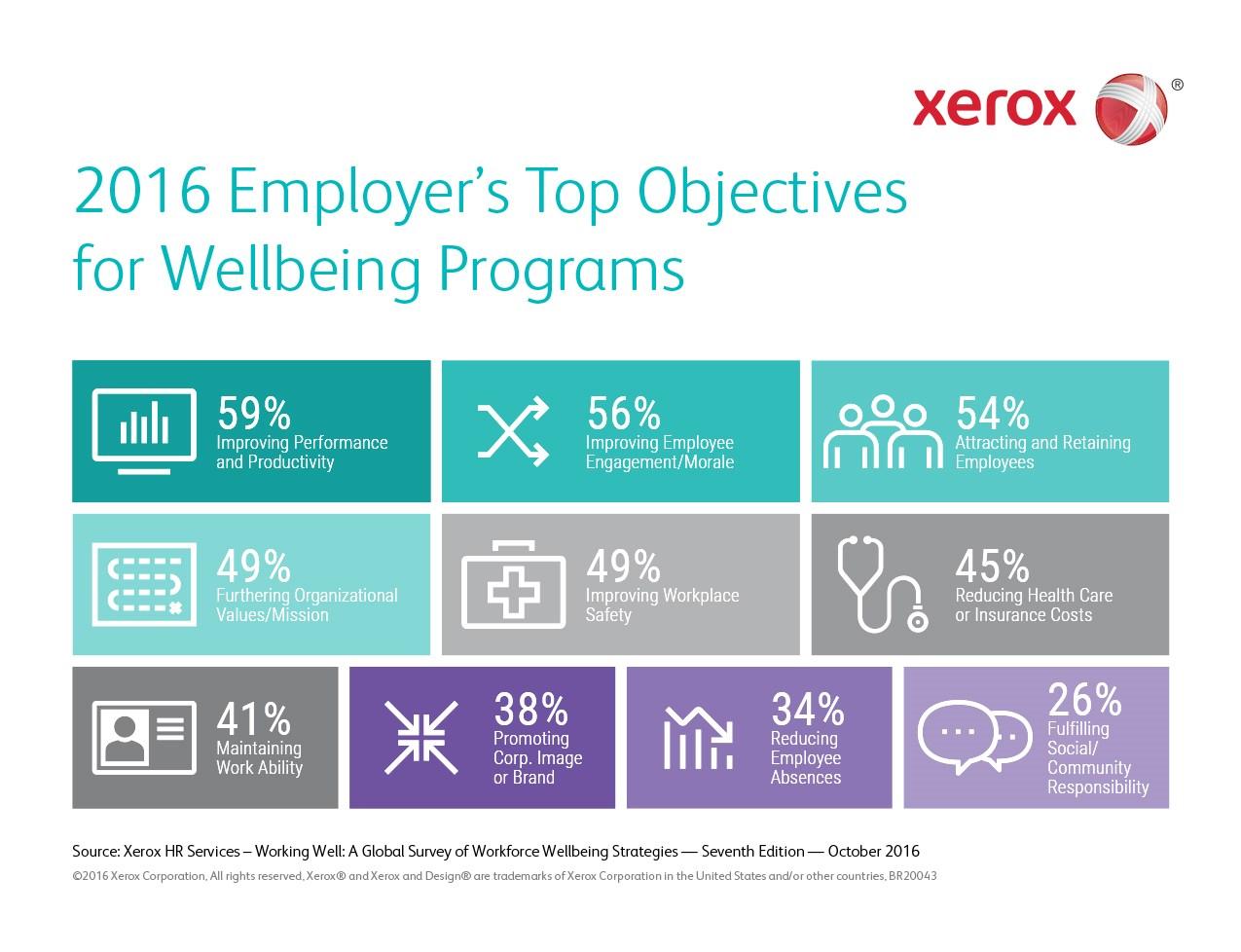 infografik-xerox-total-wellbeing-objectives