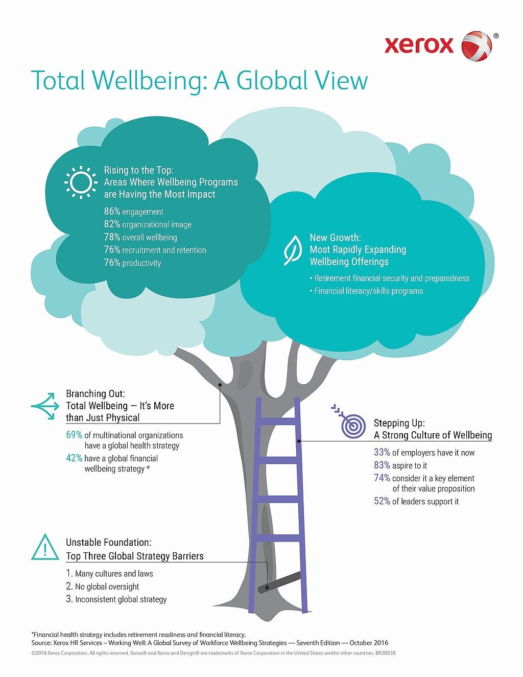 infografik-xerox-total-wellbeing-wohlfuehlen