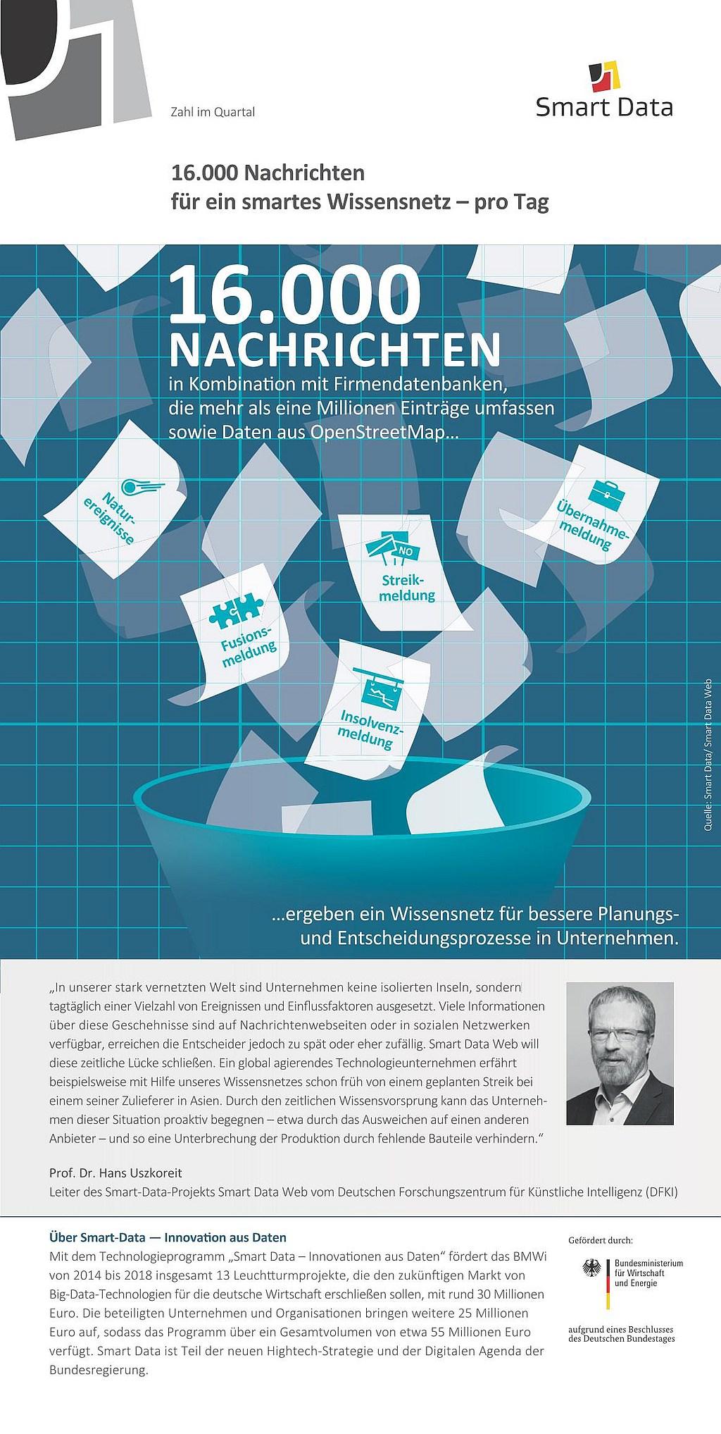 infografik_smartdata_zahlimquartal_4_16000-nachrichten