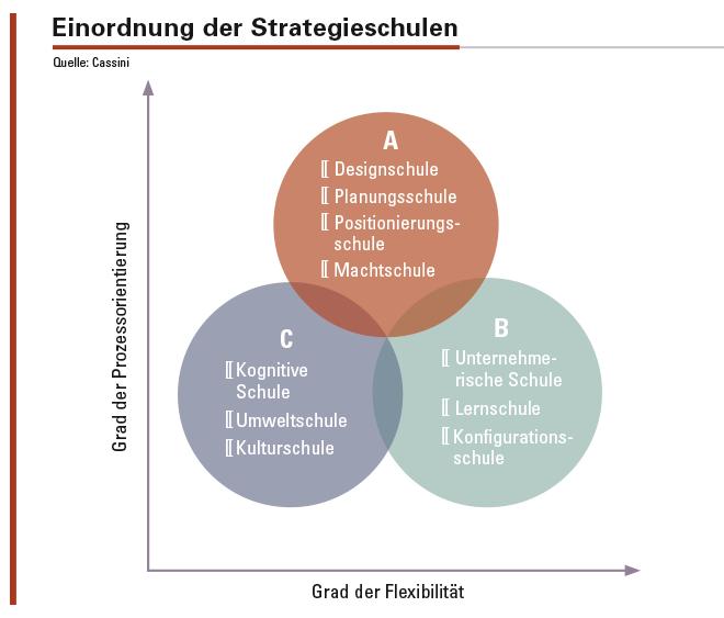 Abbildung 1: Klassifizierung der Strategieschulen nach Flexibilität und Prozessorientierung. A – mittlere Flexibilität, hohe Prozessorientierung; B – hohe Flexibilität, niedrigere Prozessorientierung; C – niedrigere Flexibilität, niedrigere Prozessorientierung.