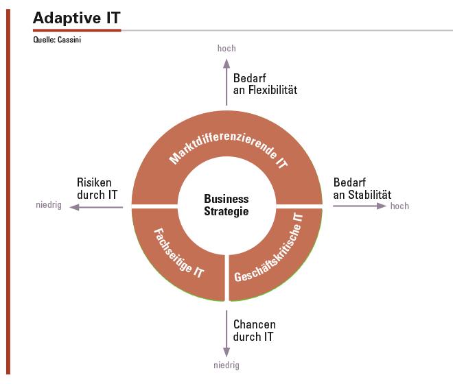 Abbildung 2: Die adaptive IT unterscheidet drei strategische Grundformen der IT, die eine differenzierte Ausgestaltung der IT anhand organisatorischer und technologischer Erfolgsfaktoren ermöglichen.