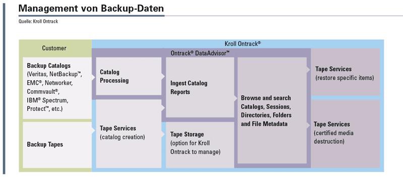 Der DataAdvisor macht das Vorhalten zusätzlicher Backup-Systeme überflüssig und stellt eine Online-Listenansicht der archivierten Magnetbandverzeichnisse bereit. Beim Wechsel auf eine neue Backup-Software oder bei der Konsolidierung von Bandarchiven ermöglicht der DataAdvisor die vollständige Erfassung aller archivierten Daten.
