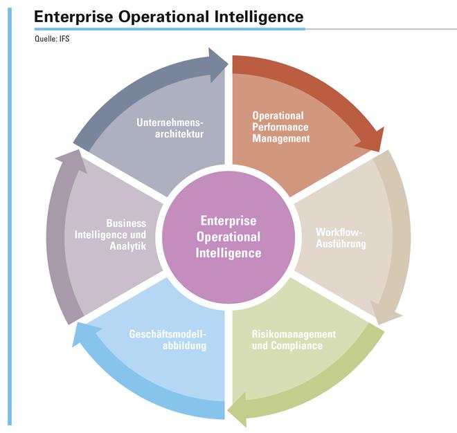 Das Herzstück der adaptiven Enterprise-Operational-Intelligence-Plattform (EOI) ist eine robuste und skalierbare Architektur. Ihr Design wurde auf Basis eines modellgestützten Ansatzes entwickelt, der Menschen, Prozesse und Technologien einbezieht und so ein »single picture of truth« – eine einzige Datenquelle – erschafft.